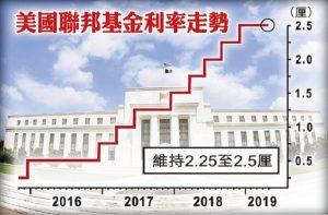 聯儲局宣布維持利率不變 符合市場預期