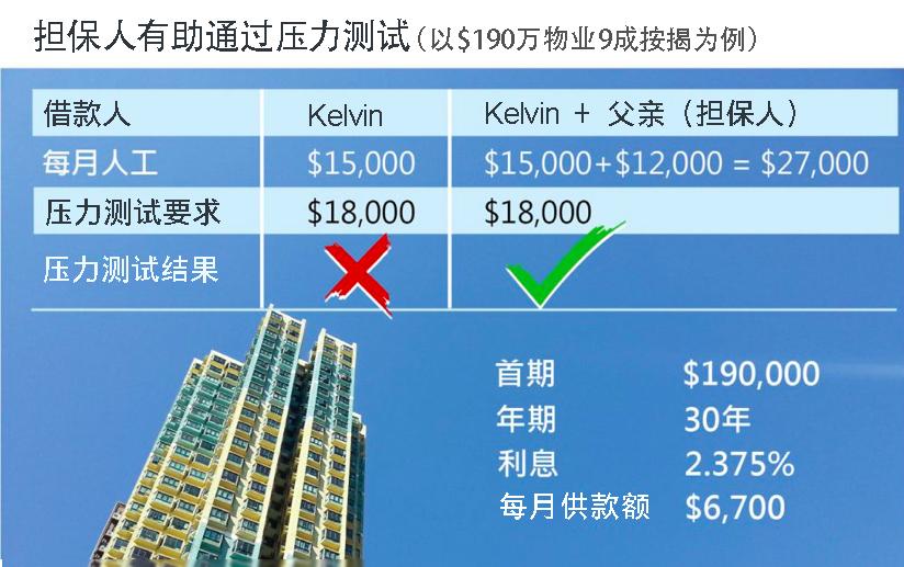大灣區 香港買房 按揭 經絡按揭 按揭成數 地產 買樓 壓力測試 樓價 按揭計算機