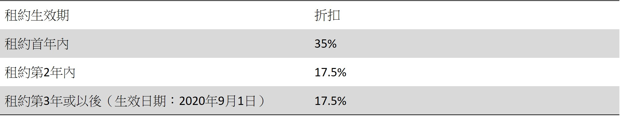 【租置計劃】最高可申請10成按揭?